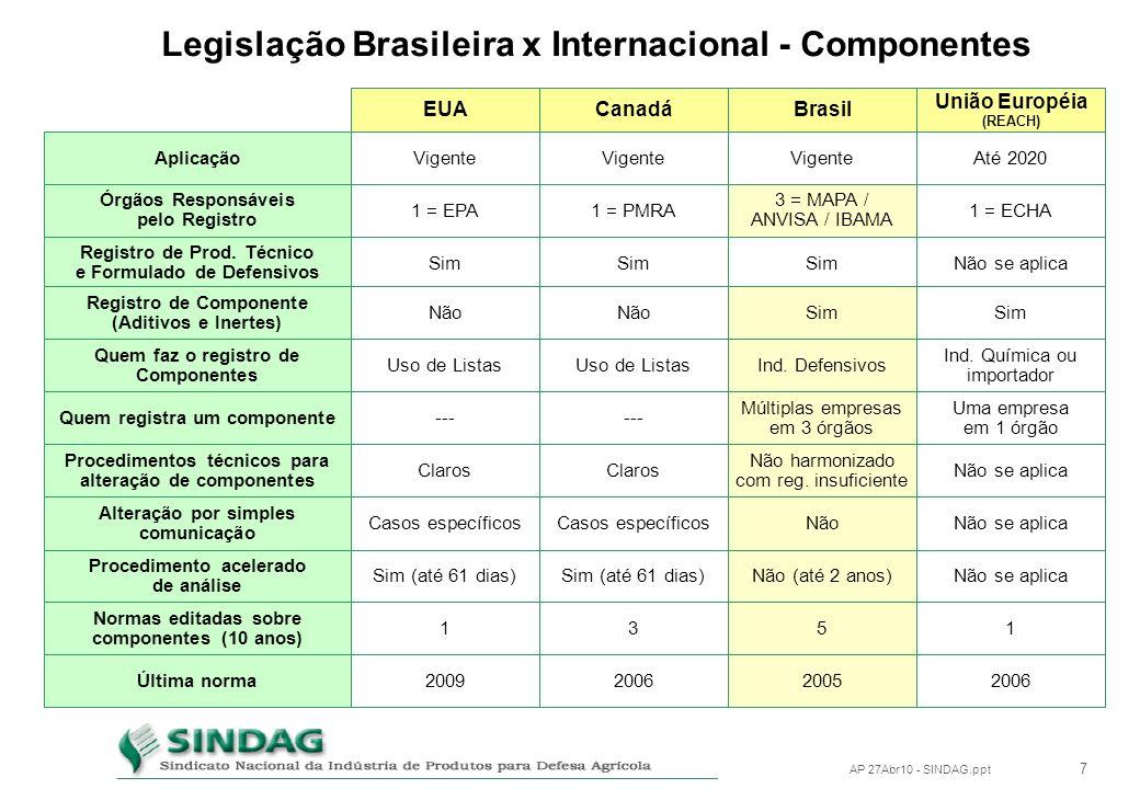 Legislação Brasileira x Internacional - Componentes