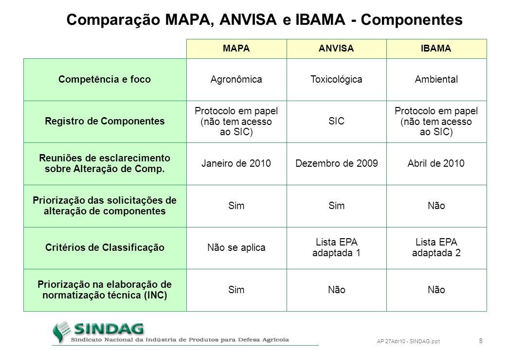 Comparação MAPA, ANVISA e IBAMA - Componentes