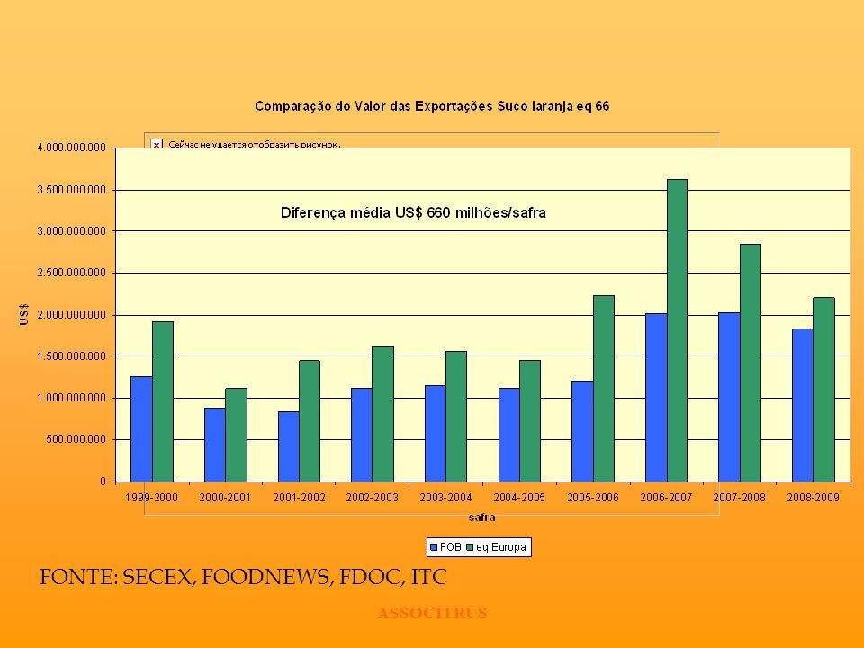 FONTE: SECEX, FOODNEWS, FDOC, ITC