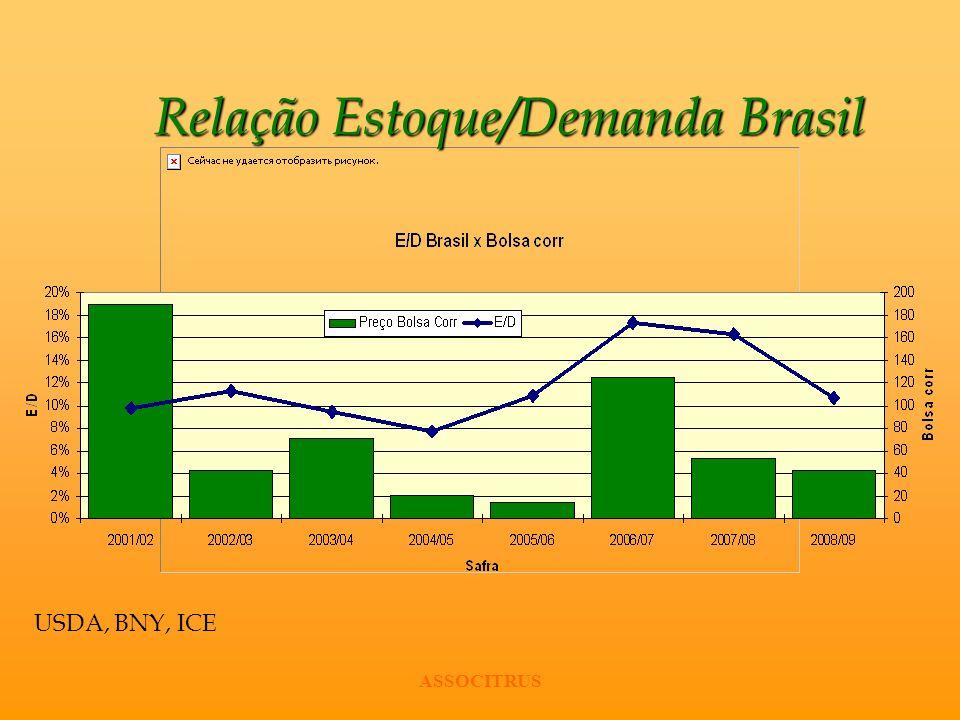 Relação Estoque/Demanda Brasil