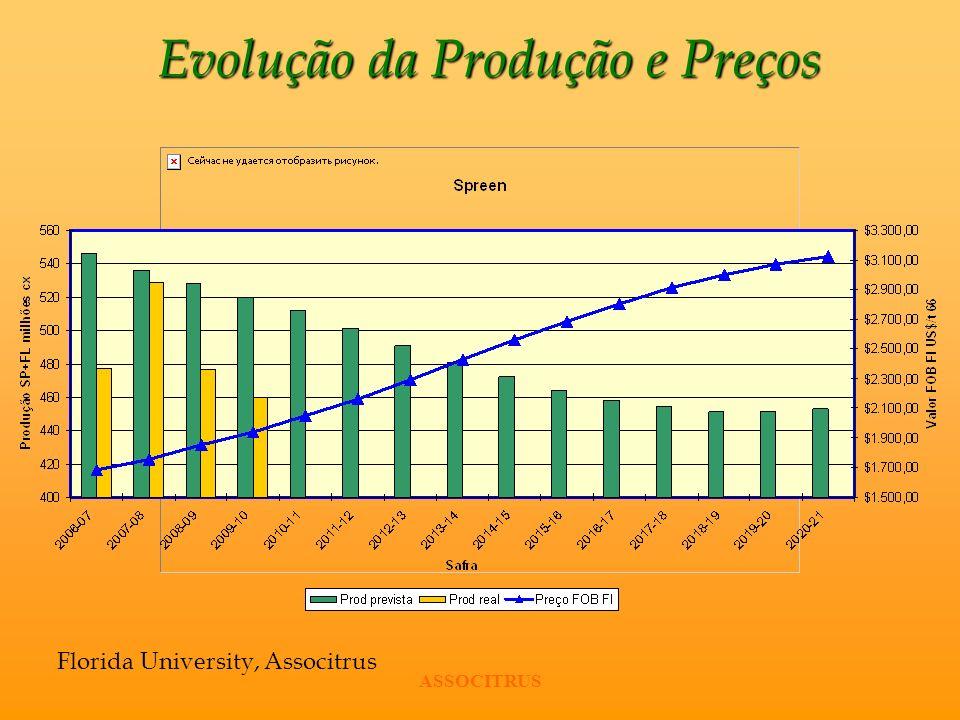 Evolução da Produção e Preços