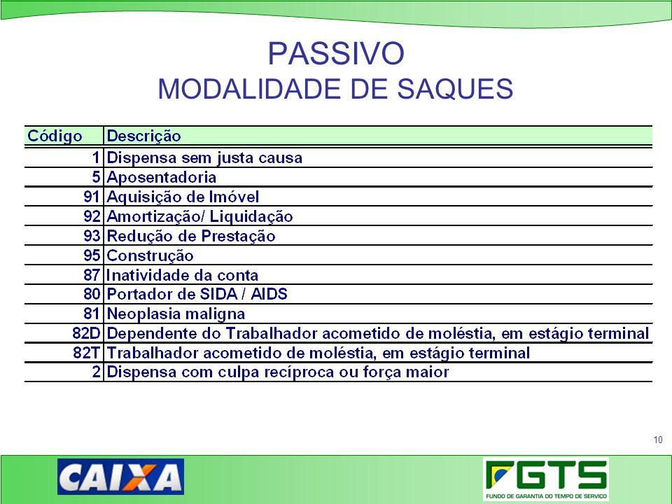 PASSIVO MODALIDADE DE SAQUES