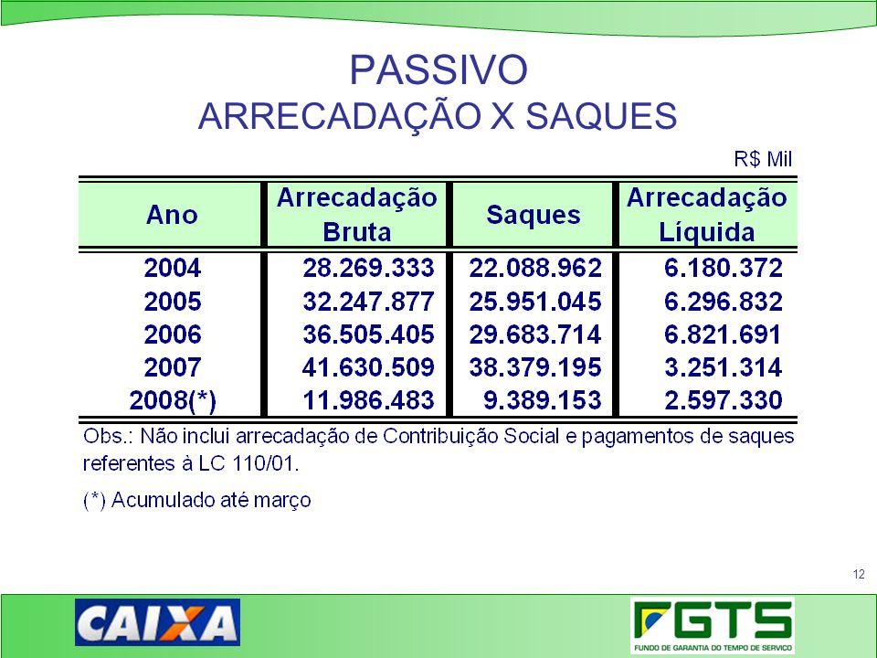 PASSIVO ARRECADAÇÃO X SAQUES