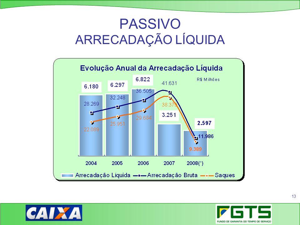 PASSIVO ARRECADAÇÃO LÍQUIDA