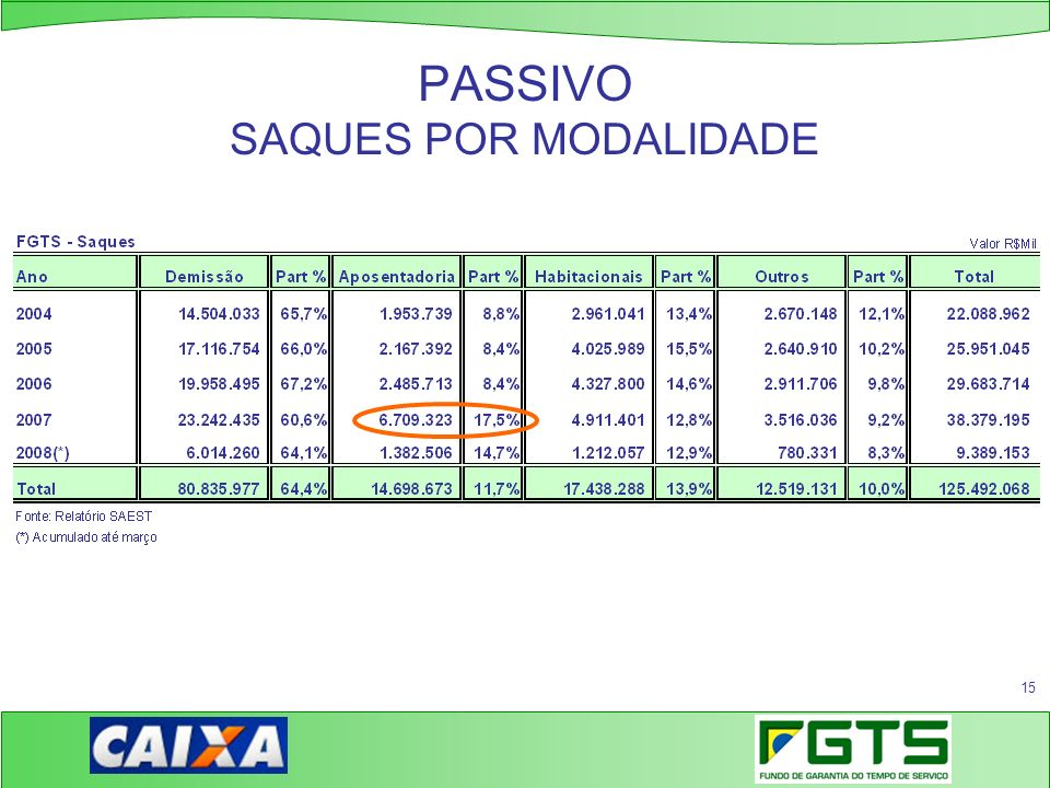 PASSIVO SAQUES POR MODALIDADE
