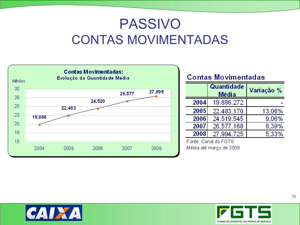 PASSIVO CONTAS MOVIMENTADAS