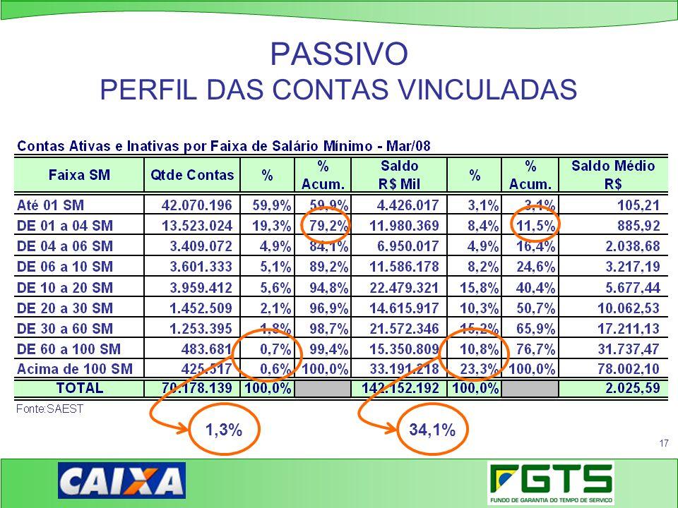 PASSIVO PERFIL DAS CONTAS VINCULADAS