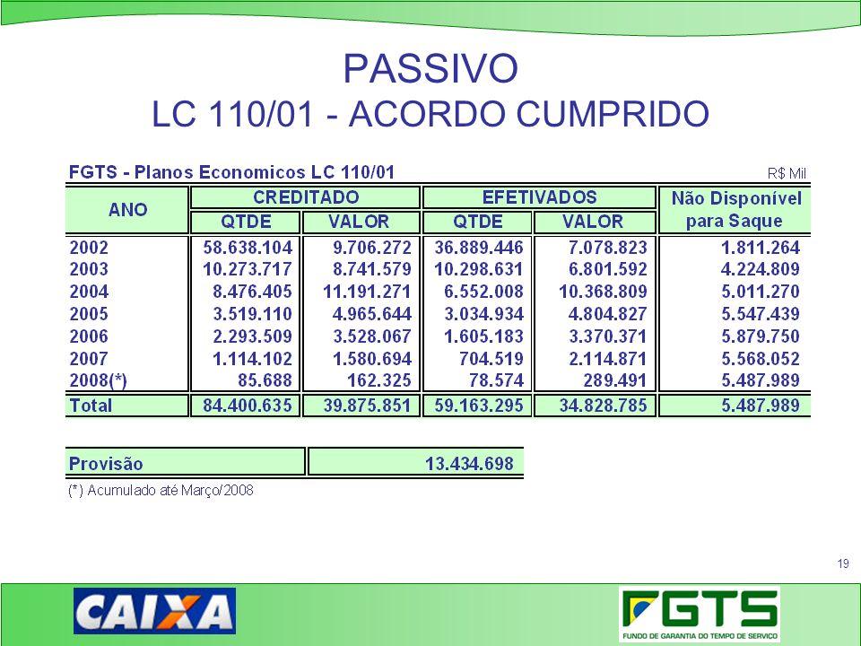 PASSIVO LC 110/01 - ACORDO CUMPRIDO