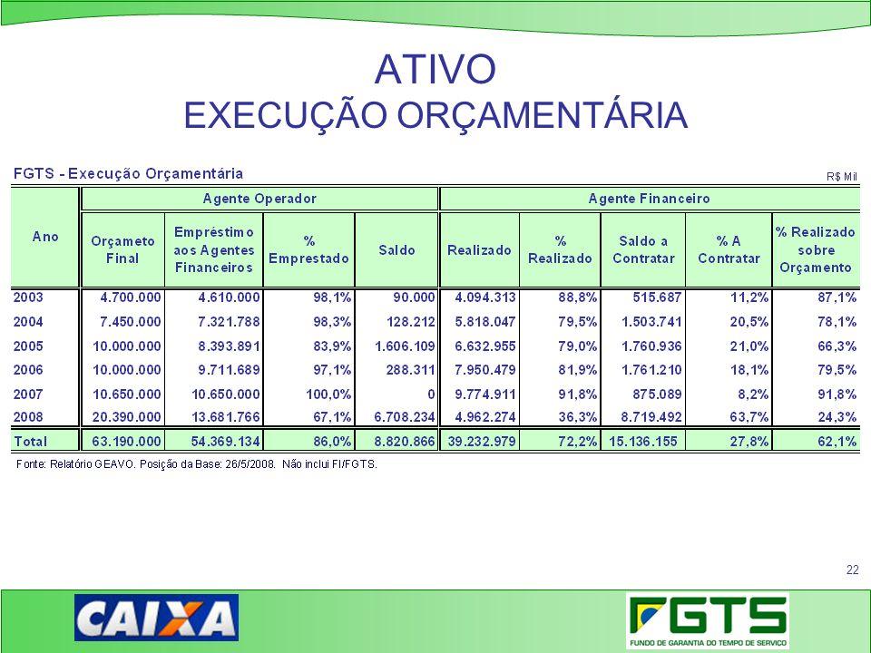 ATIVO EXECUÇÃO ORÇAMENTÁRIA