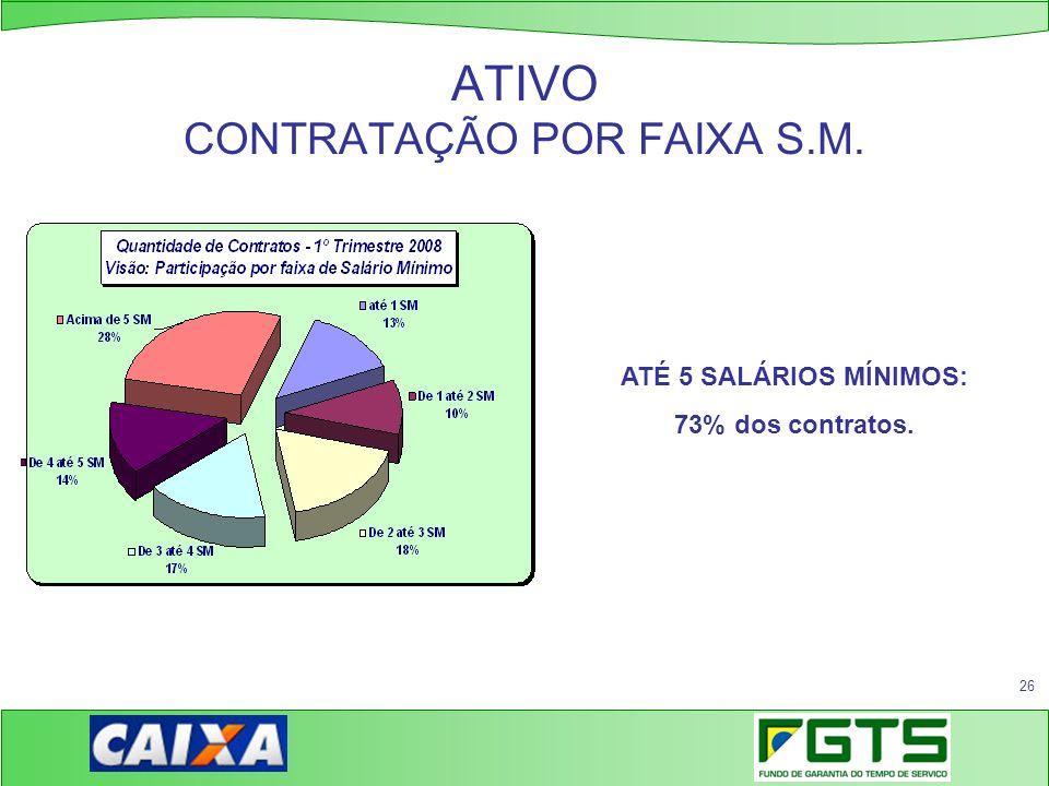 ATIVO CONTRATAÇÃO POR FAIXA S.M.