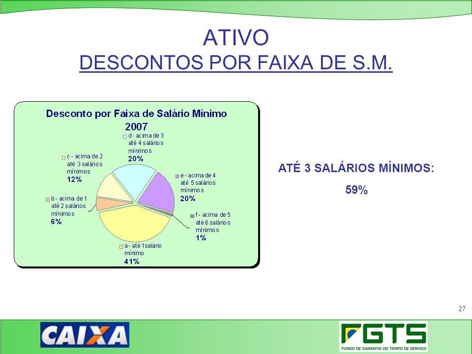 ATIVO DESCONTOS POR FAIXA DE S.M.