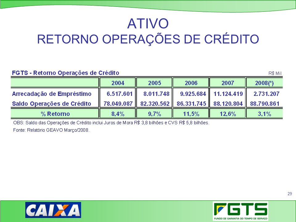 ATIVO RETORNO OPERAÇÕES DE CRÉDITO