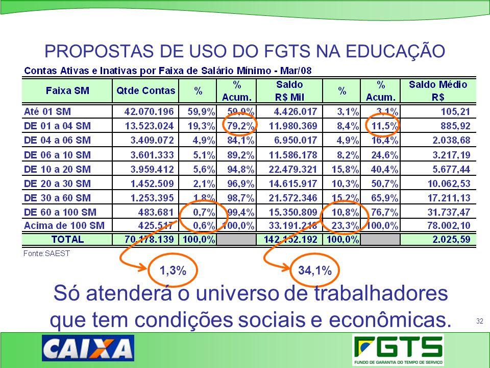 PROPOSTAS DE USO DO FGTS NA EDUCAÇÃO