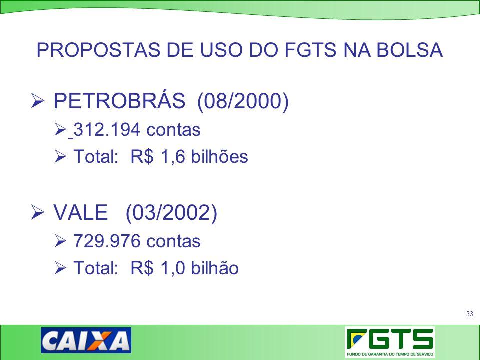 PROPOSTAS DE USO DO FGTS NA BOLSA