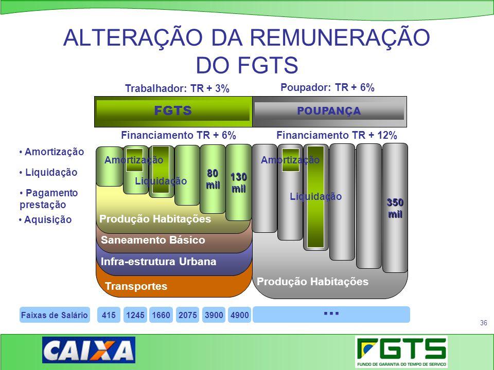 ALTERAÇÃO DA REMUNERAÇÃO DO FGTS