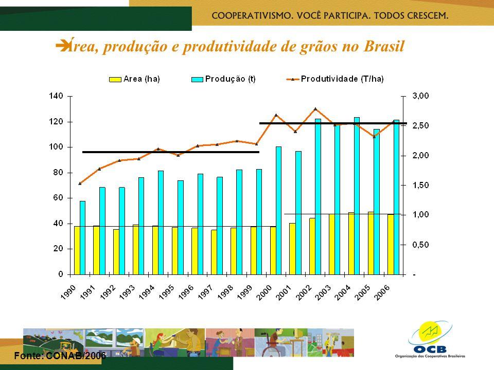 Área, produção e produtividade de grãos no Brasil