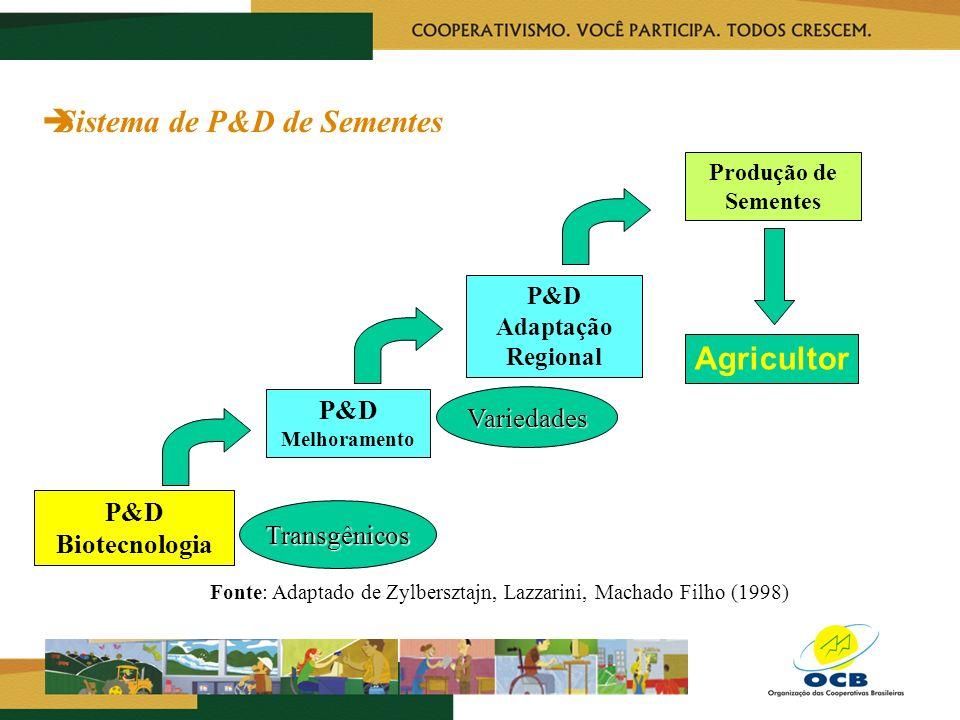 Sistema de P&D de Sementes
