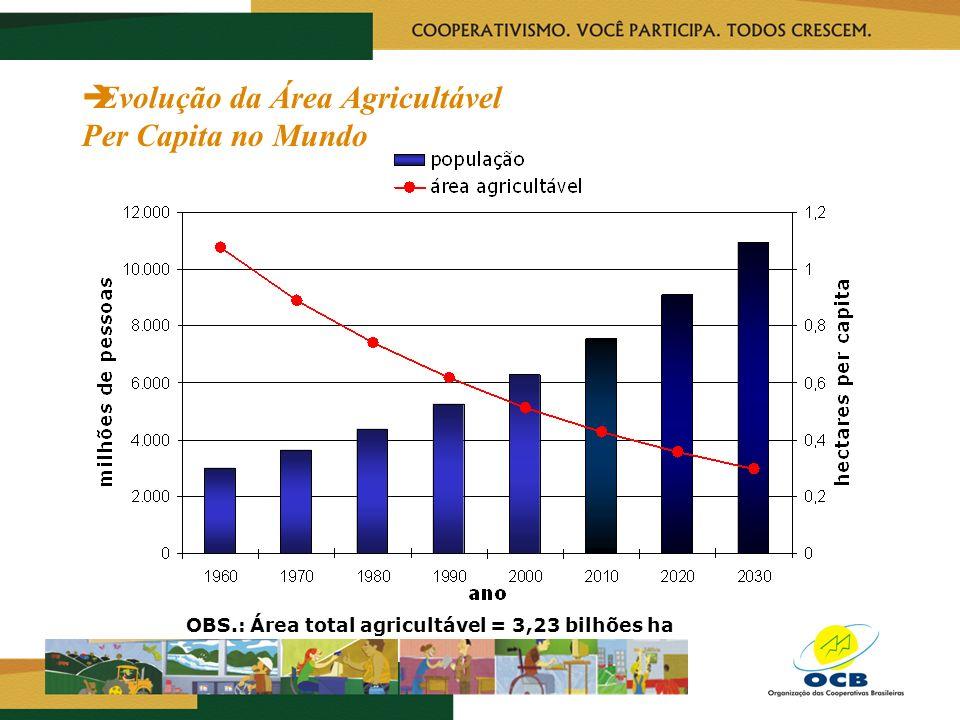 Evolução da Área Agricultável Per Capita no Mundo