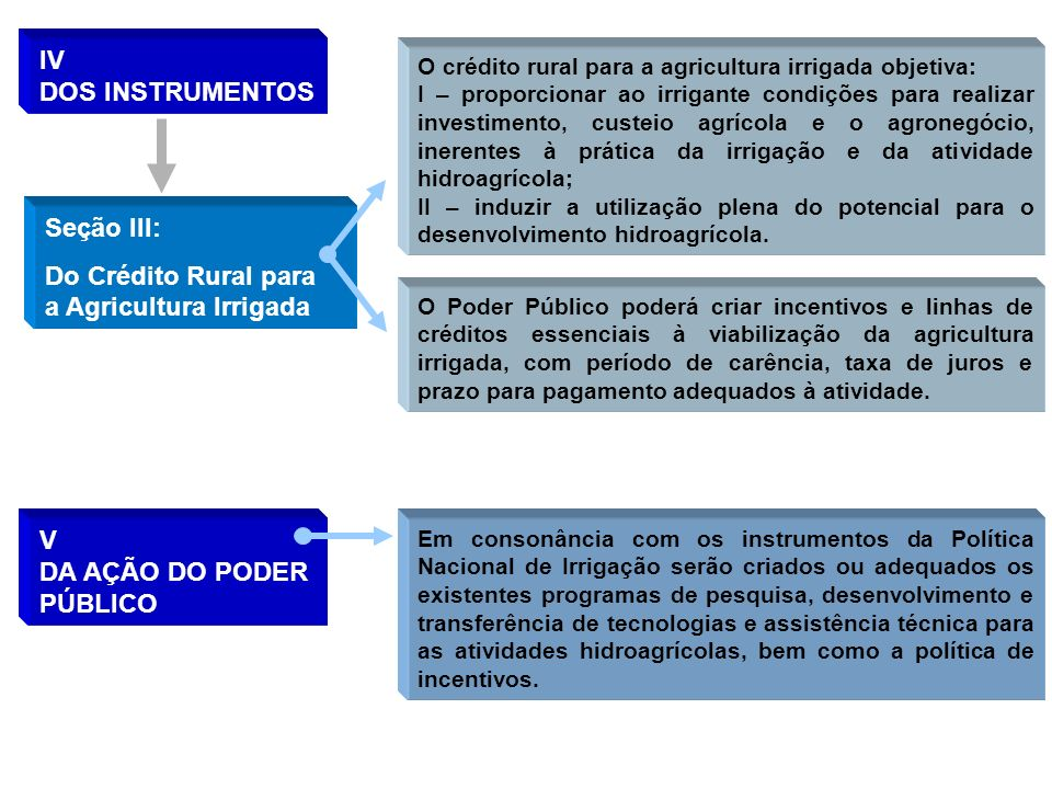Do Crédito Rural para a Agricultura Irrigada