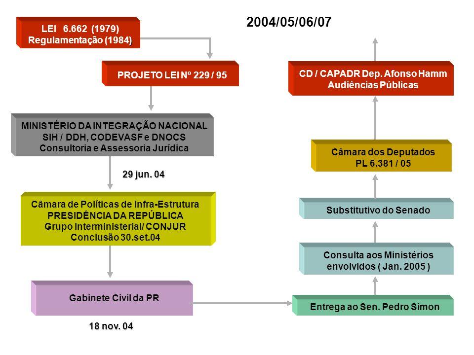 2004/05/06/07 LEI 6.662 (1979) Regulamentação (1984)