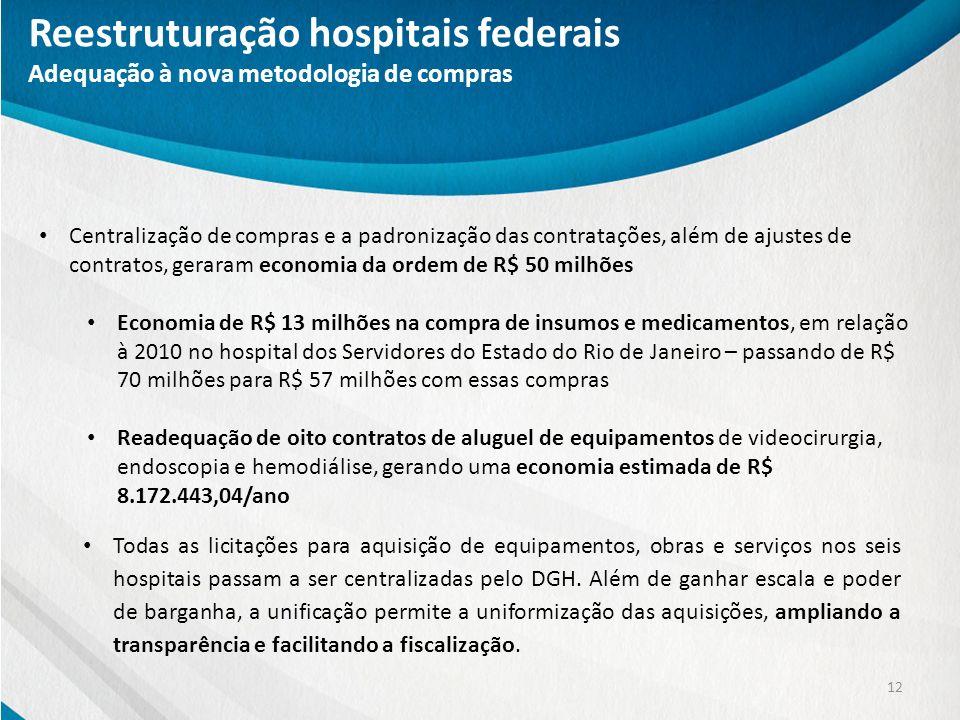 Reestruturação hospitais federais Adequação à nova metodologia de compras