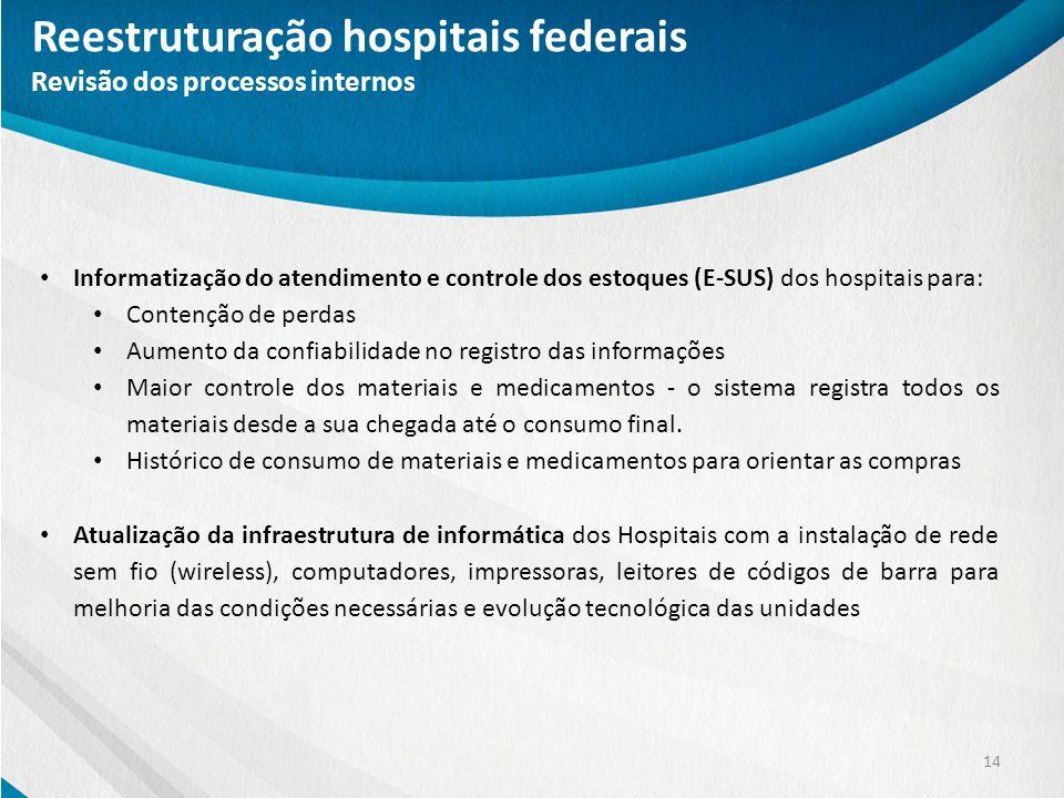Reestruturação hospitais federais Revisão dos processos internos