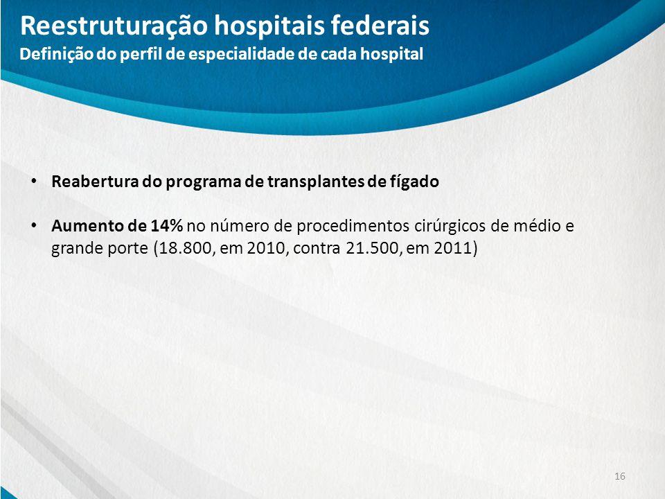 Reestruturação hospitais federais Definição do perfil de especialidade de cada hospital