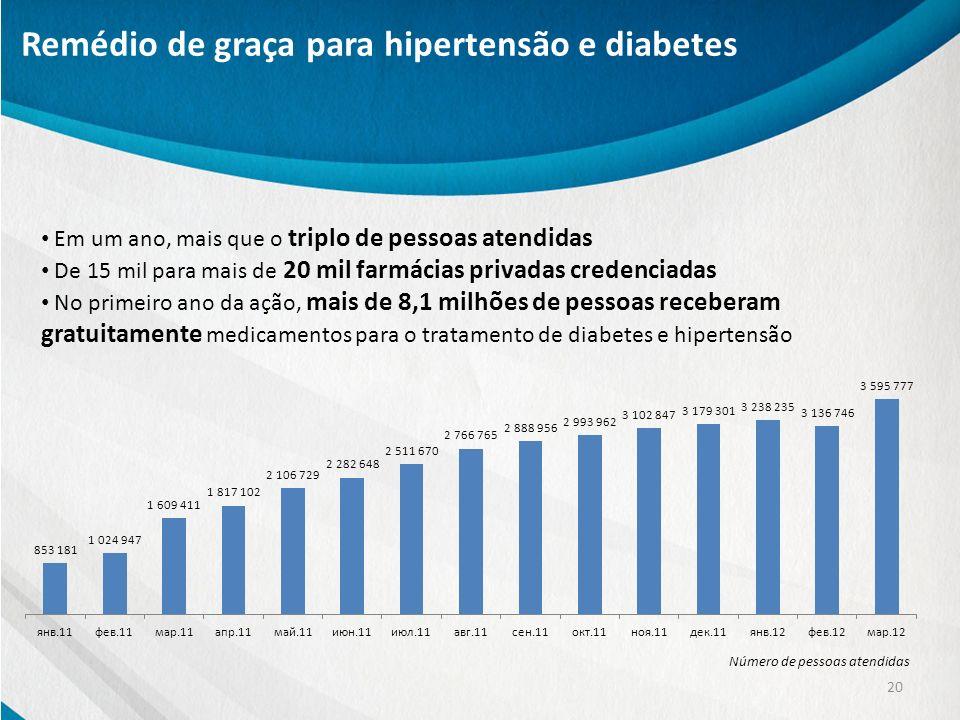 Remédio de graça para hipertensão e diabetes