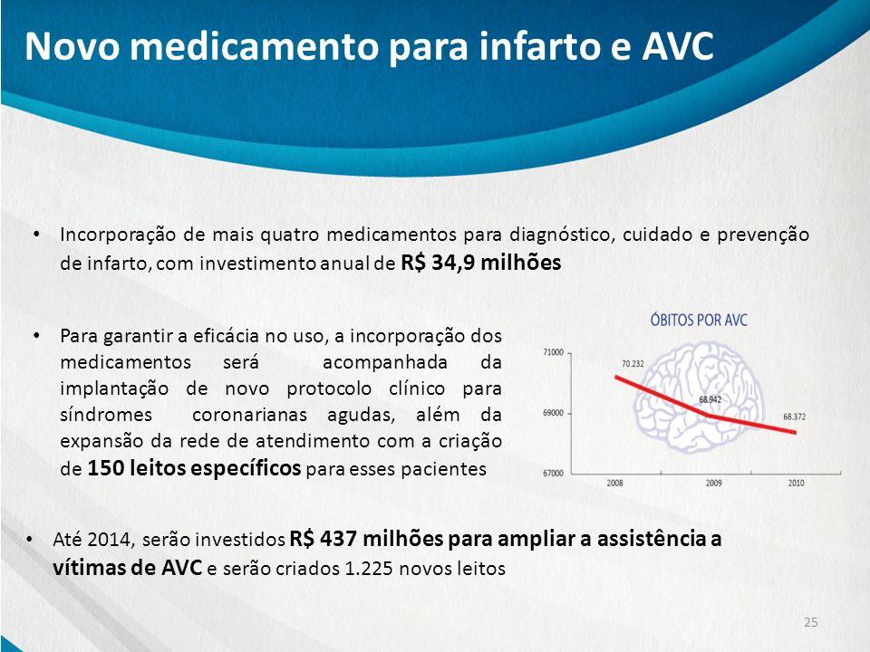 Novo medicamento para infarto e AVC