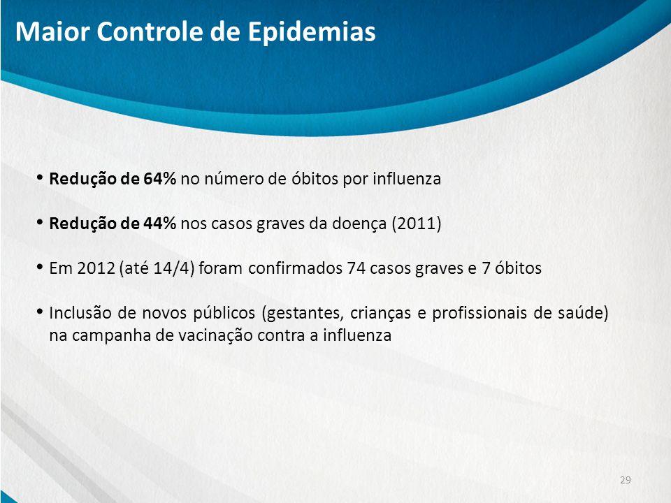 Maior Controle de Epidemias