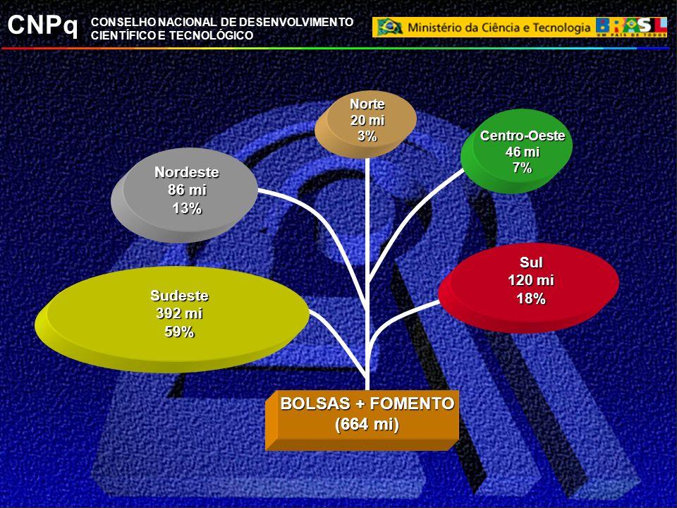 BOLSAS + FOMENTO (664 mi) Nordeste 86 mi 13% Sul 120 mi 18% Sudeste