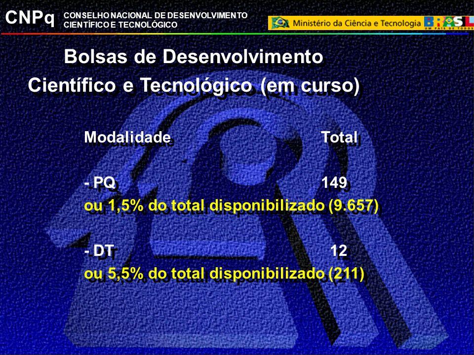 Bolsas de Desenvolvimento Científico e Tecnológico (em curso)