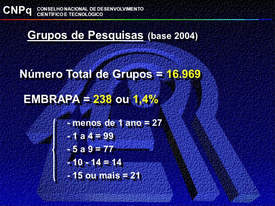 Grupos de Pesquisas (base 2004) Número Total de Grupos = 16.969