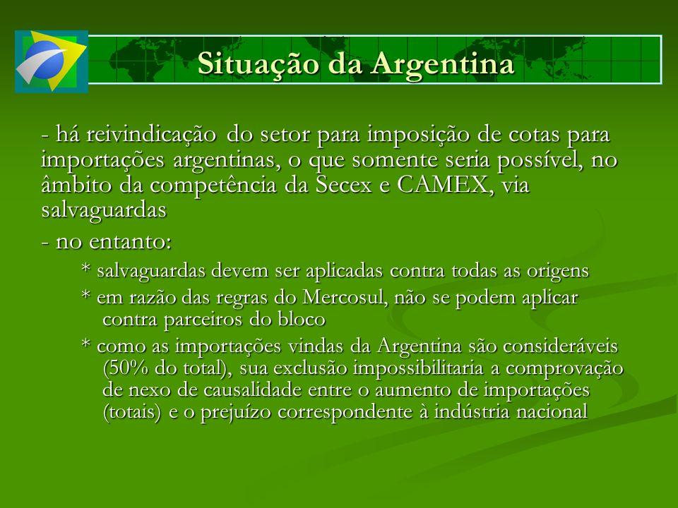 Situação da Argentina