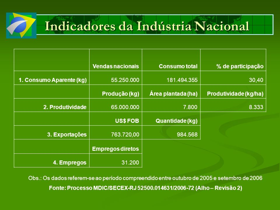 Indicadores da Indústria Nacional