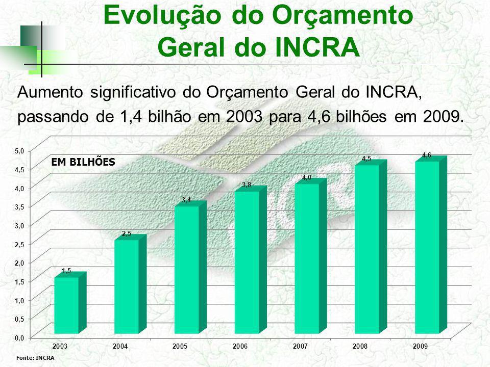 Evolução do Orçamento Geral do INCRA