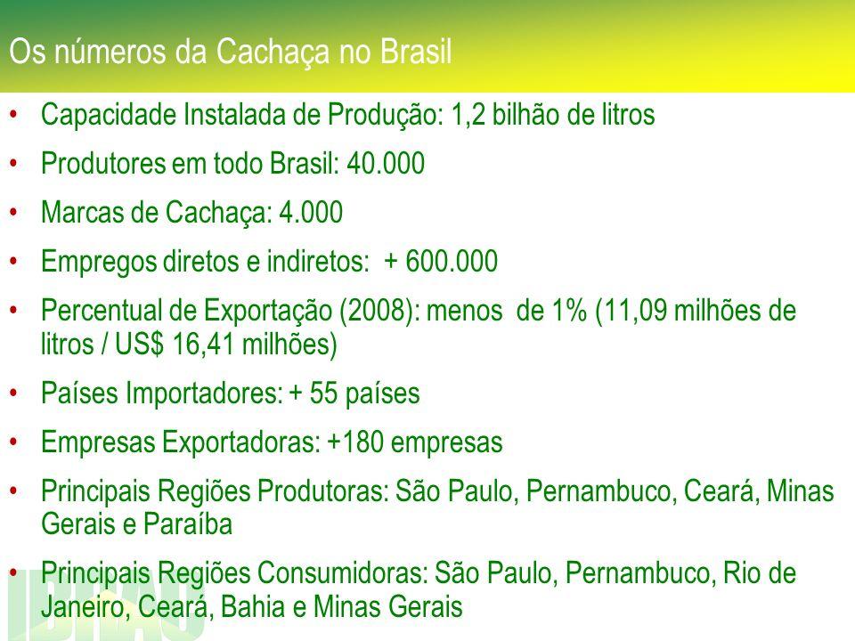 Os números da Cachaça no Brasil