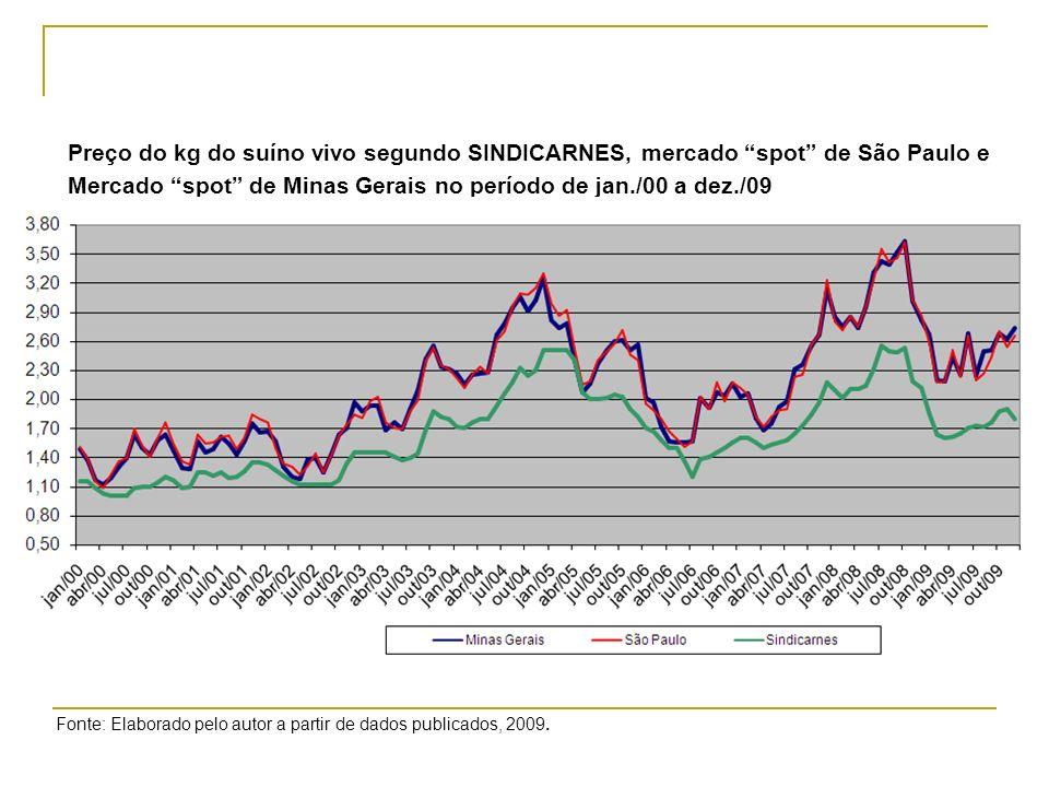 Preço do kg do suíno vivo segundo SINDICARNES, mercado spot de São Paulo e Mercado spot de Minas Gerais no período de jan./00 a dez./09