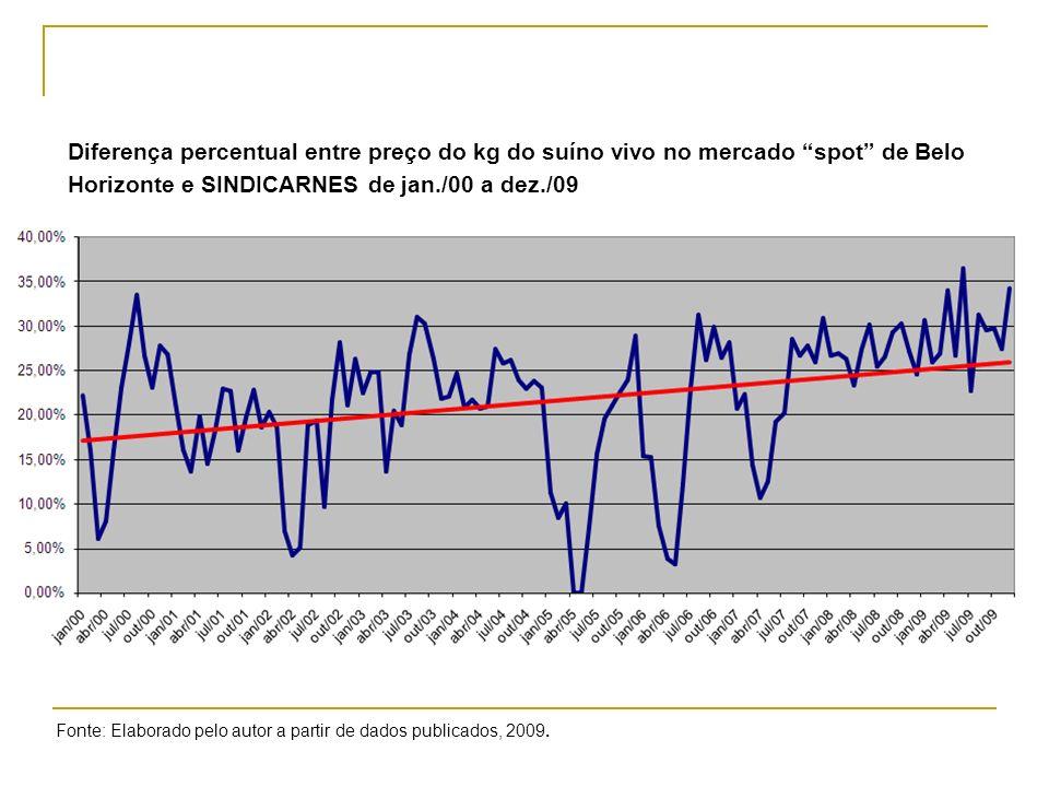 Diferença percentual entre preço do kg do suíno vivo no mercado spot de Belo Horizonte e SINDICARNES de jan./00 a dez./09