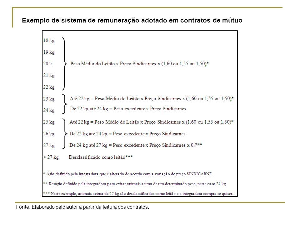 Exemplo de sistema de remuneração adotado em contratos de mútuo