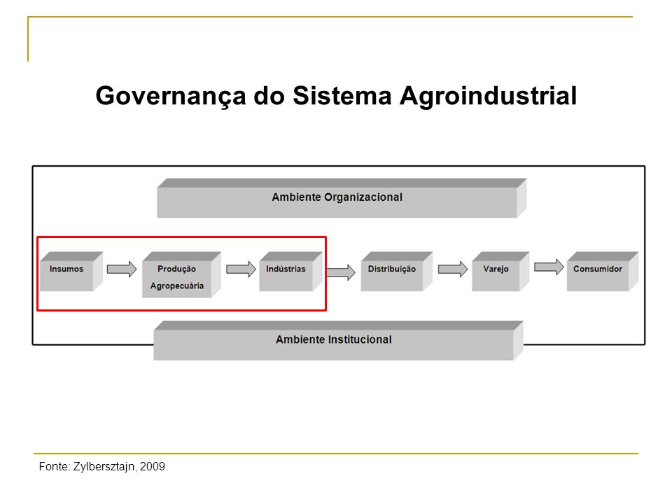 Governança do Sistema Agroindustrial