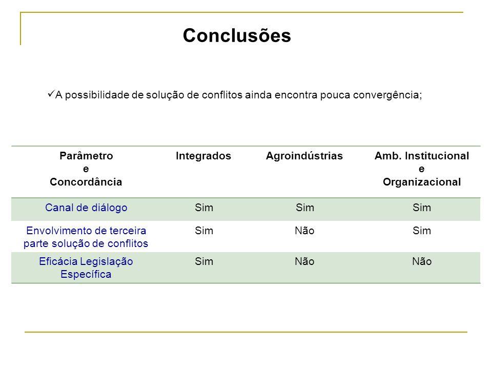 Conclusões A possibilidade de solução de conflitos ainda encontra pouca convergência; Parâmetro. e.