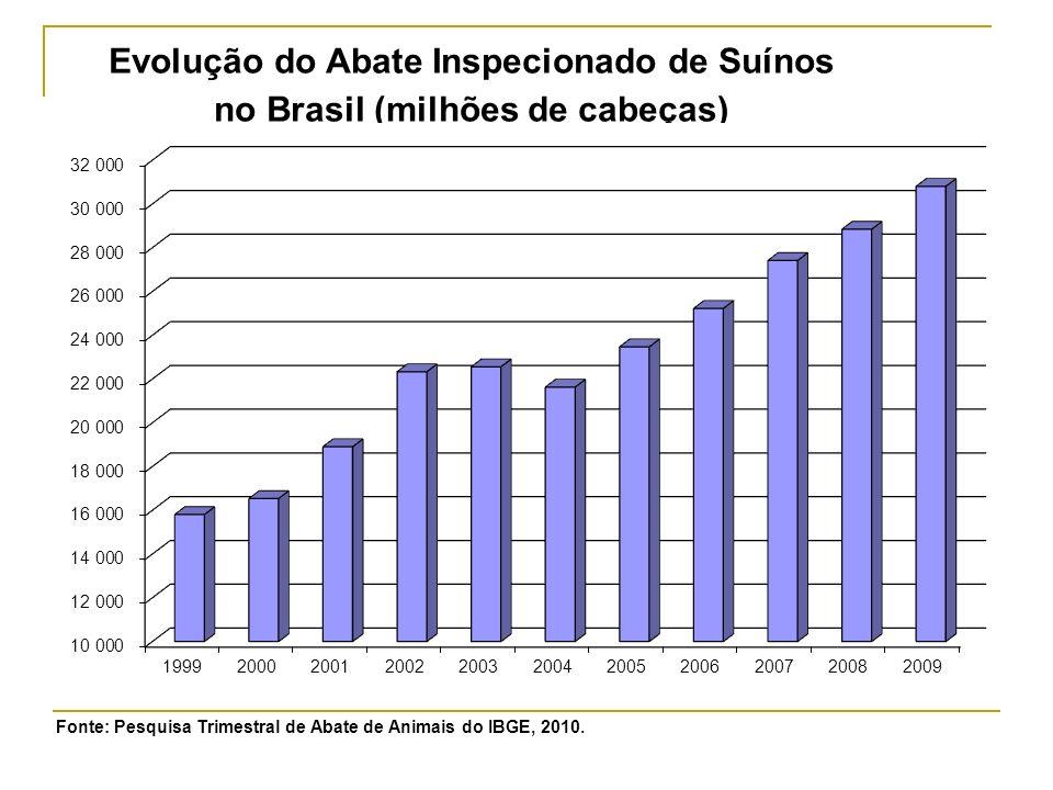 Evolução do Abate Inspecionado de Suínos no Brasil (milhões de cabeças)