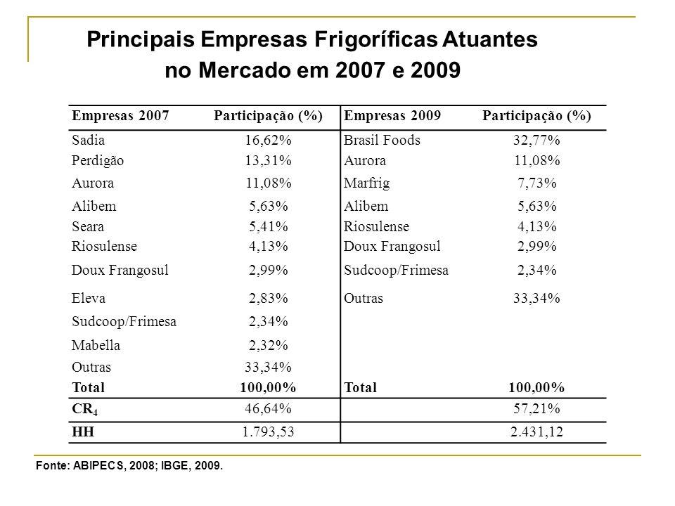 Principais Empresas Frigoríficas Atuantes