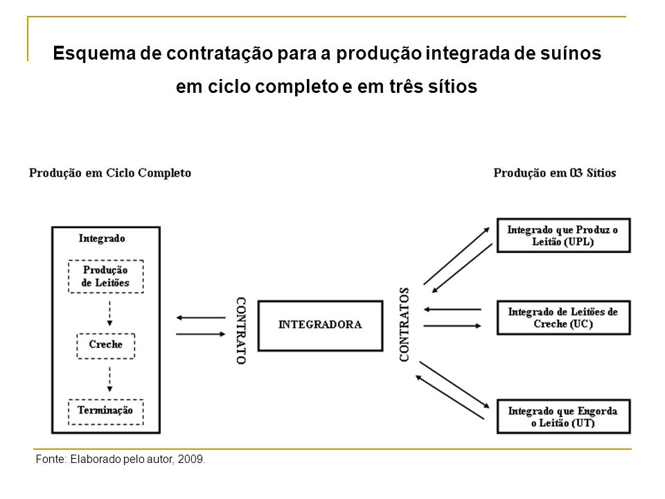 Esquema de contratação para a produção integrada de suínos em ciclo completo e em três sítios