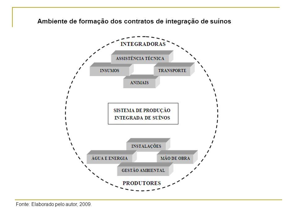 Ambiente de formação dos contratos de integração de suínos