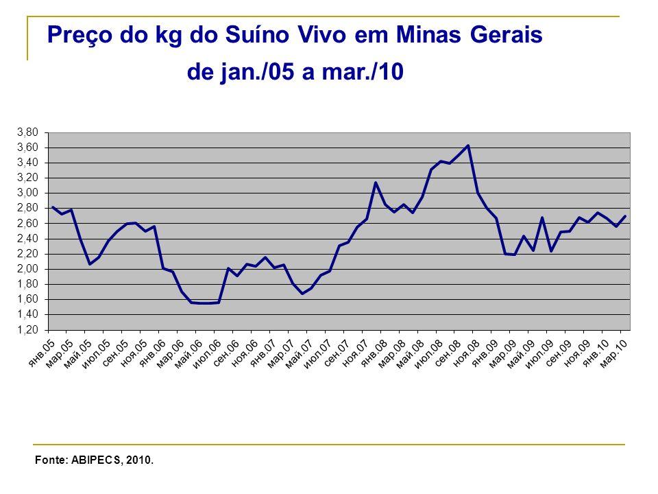 Preço do kg do Suíno Vivo em Minas Gerais de jan./05 a mar./10