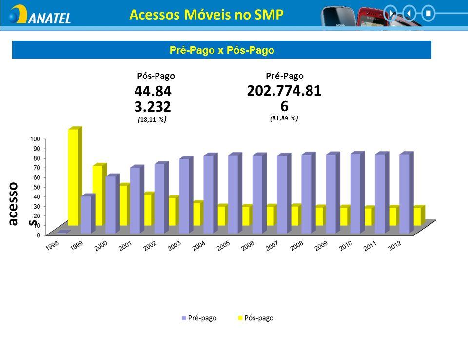 44.843.232 202.774.816 % de acessos Acessos Móveis no SMP Pré-Pago
