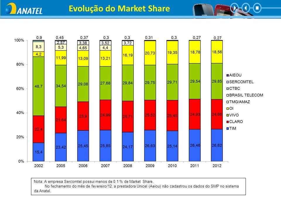 Evolução do Market Share