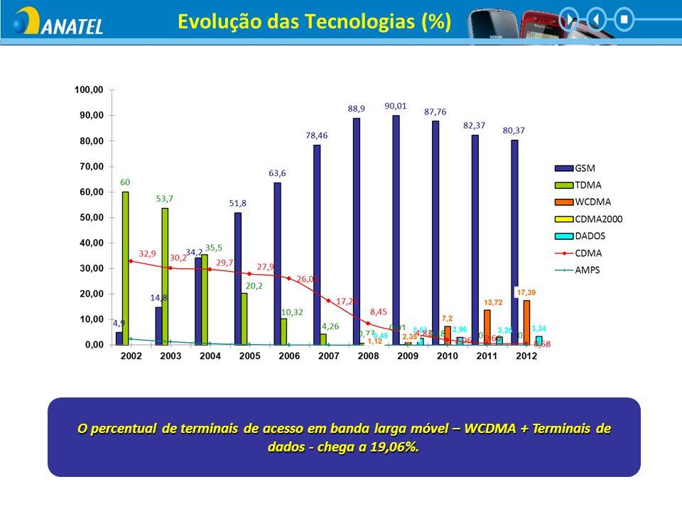 Evolução das Tecnologias (%)
